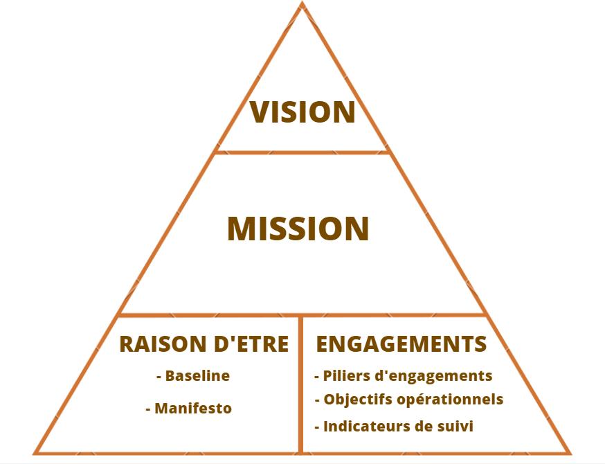 schéma-mission-raison d'être-engagements
