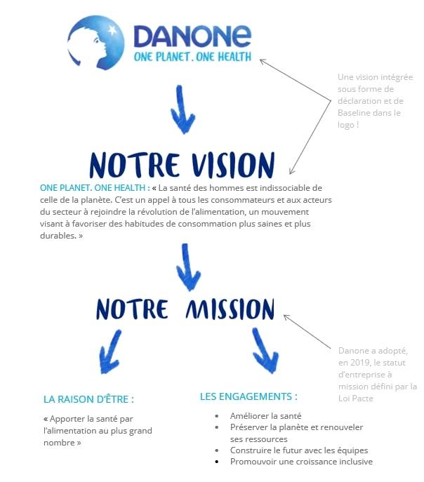 vision-mission-engagements-Danone